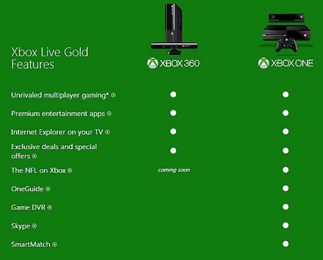 xbox-gold-one-features Xbox One: Xbox Live Gold Subscription Required For Many Key Features