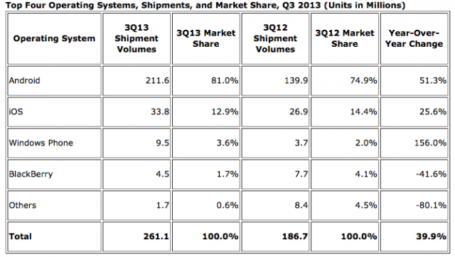 131112-ios-640x362 iOS Keeps Losing Market Share, But Increases Shipment Volumes