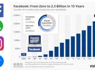 facebook 15 ans