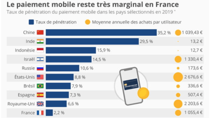 paiement mobile france