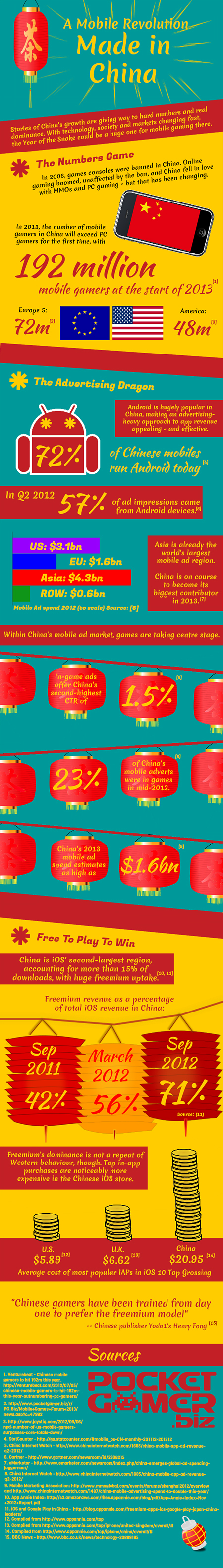 Happy Chinese New Year   INFOGRAPHIC  for Developers wanting to     China Infographic