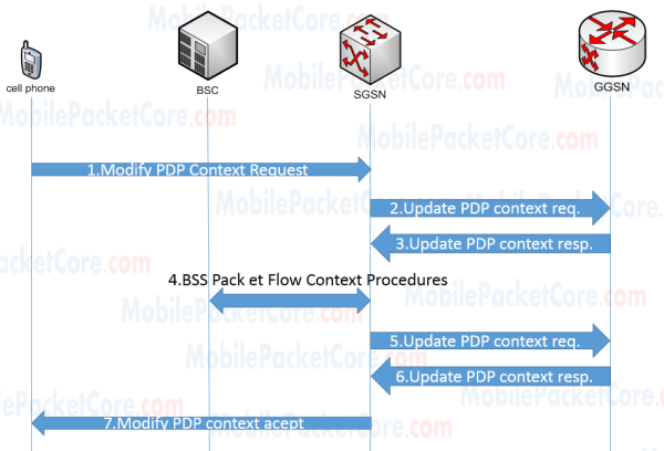PDP context modification in 2G