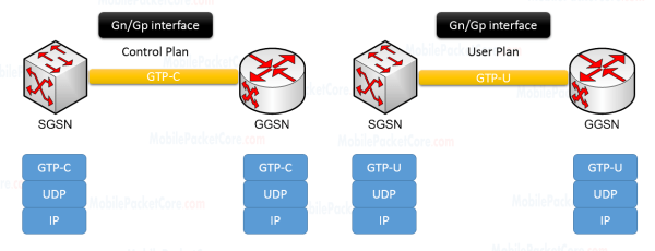 Gn/Gp interface protocol stack