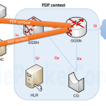What is PDP, and Attach in GPRS