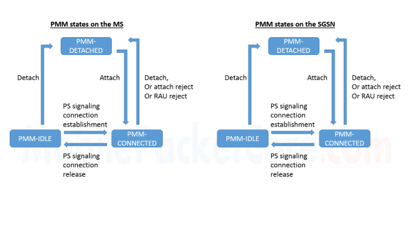 PMM state transition in 3G