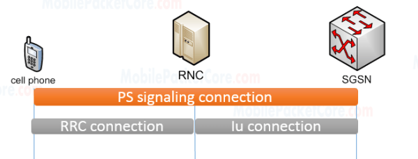 PS signaling connection