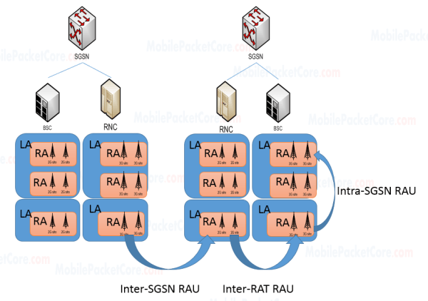 Routing Area Update 'RAU' types