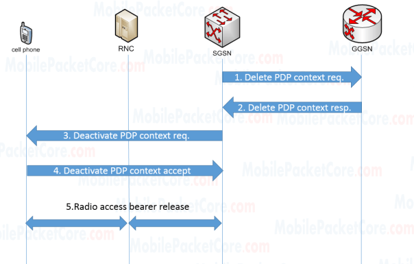 PDP Context Deactivation Procedures (SGSN initiated)