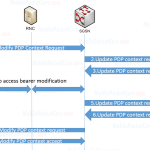 PDP Context Modification Procedure