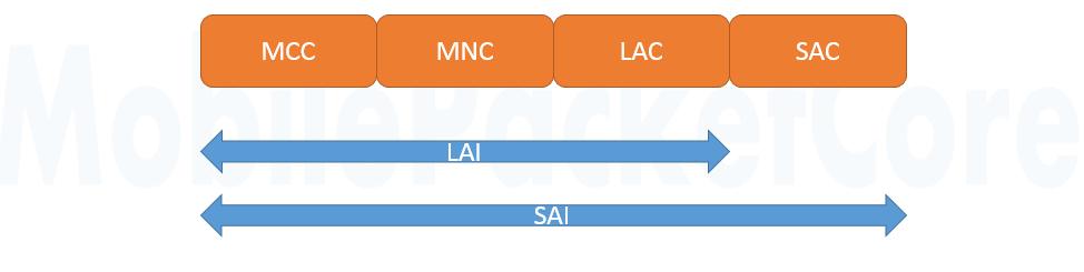 Service Area Identifier (3G)