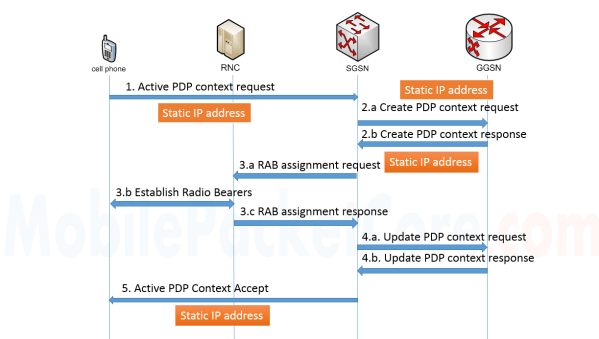 Static PDP address assignment in 'PDP activation' procedure