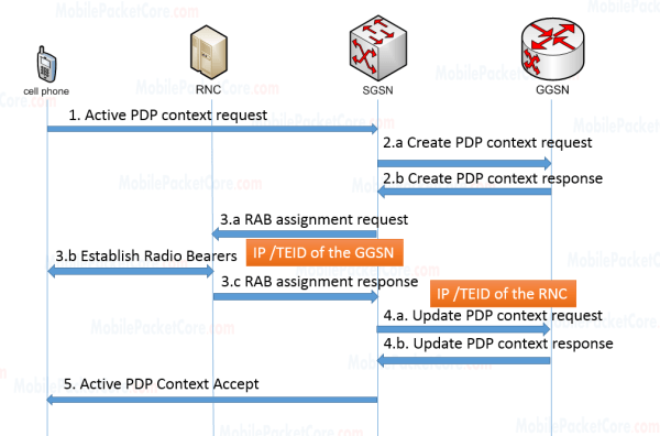 Direct Tunneling during the 'PDP context activation' procedure