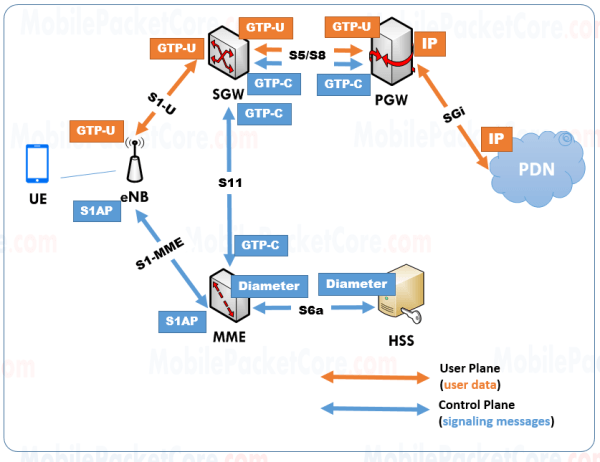 LTE Network Interfaces and Protocols