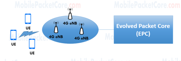 4G mobile network