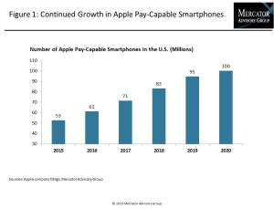 Apple Pay Chart