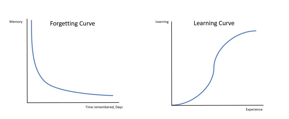 Forgetting and learning curve