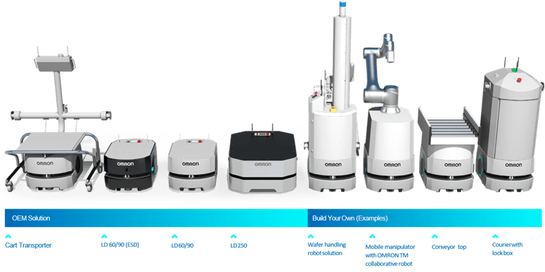 The OMRON Product lineup of robots