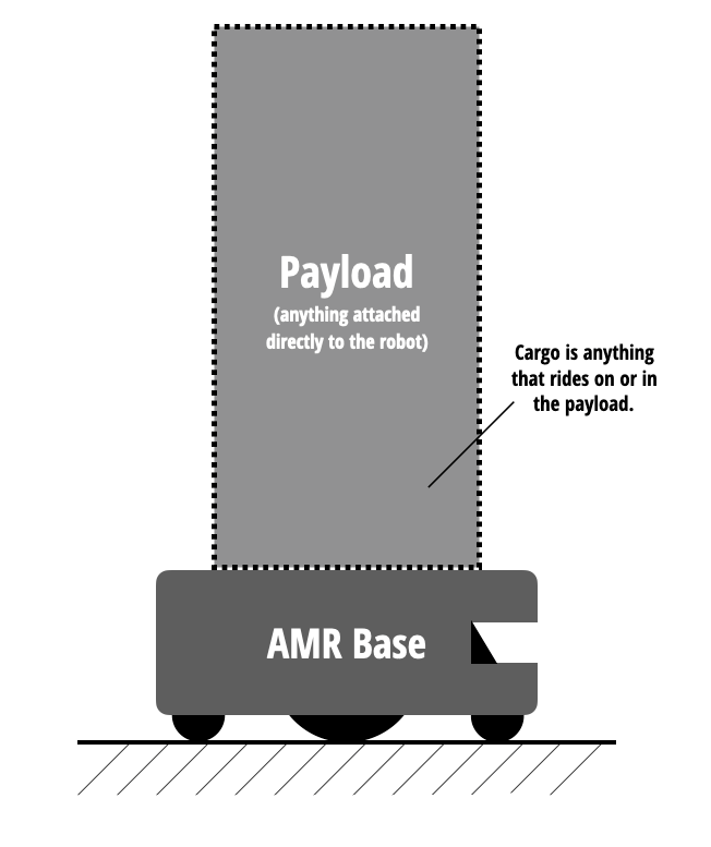 AMR Payload diagram