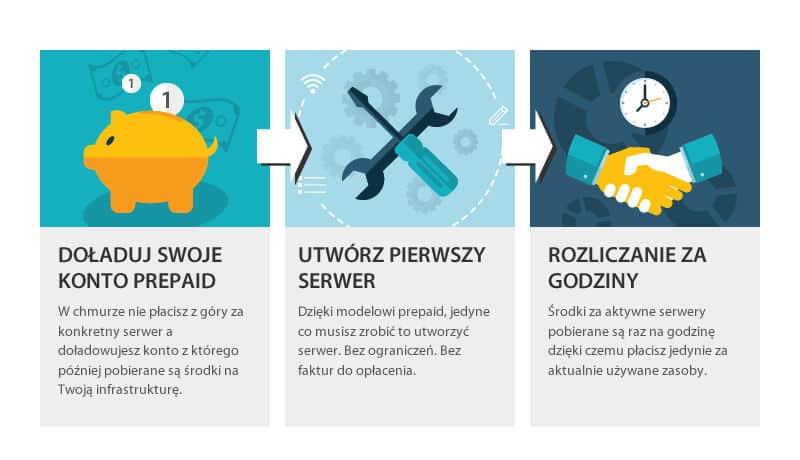 serwerypl-info