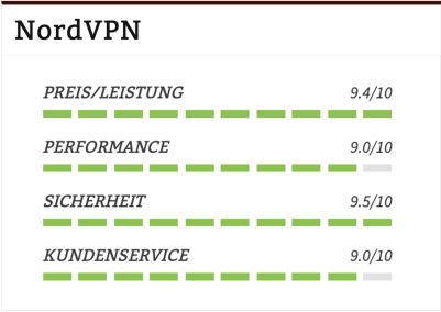 NordVPN Test Tabelle