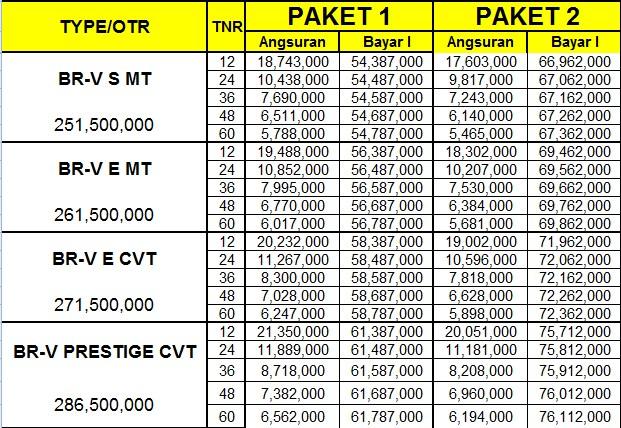 BRV Brosur Daftar Harga MObil Honda Pekanbaru Riau Paket simulasi kredit price list oktober november desember 2017 natal tahun baru mobilio hrv brv crv angsuran cicilan