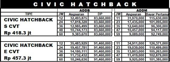 Civic HatchBack brosur daftar list harga simulasi paket kredit angsuran promo 2017 cicilan DP bunga ringan rendah ansguran pekanbaru riau pesifikasi mesin interior eksterior