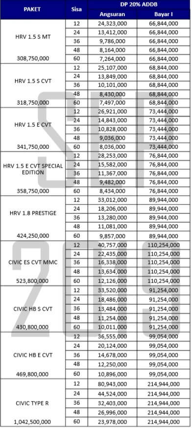 akhir tahun awal Brio November 2019 Harga Mobil Honda Mobilio Daftar Dealer Pekanbaru Riau Simulasi Kredit Paket Price List DP Angsuran cicilan Promo Showroom HRV CRV Jazz
