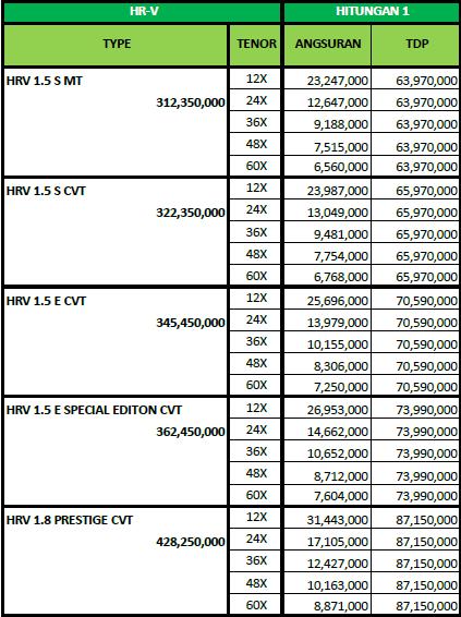 HRV Februari 2020 showroom riau DP Angsuran brosur cicilan murah Juli Agustus Daftar Harga Paket Simulasi kredit promo diskon cashback lebaran idul fitri pekanbaru mobil honda dealer