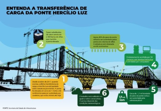 Carga Ponte Hercílio Luz