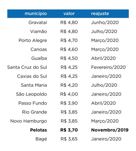 Tarifas Pelotas