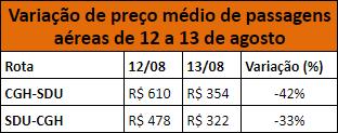Variação de preço