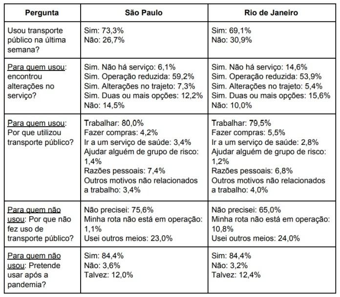 Dados SP RJ