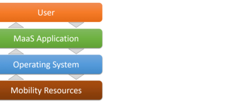 MaaS Operating System Scheme