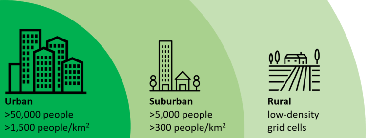 Urban, suburban and rural areas