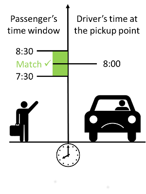 Time frame approach
