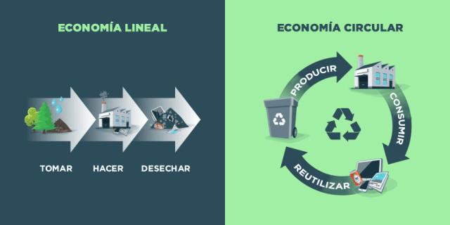 economía lineal economía circular y ecología industrial