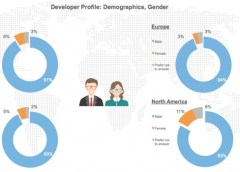 Survey: 10 things you never knew about app developers 3