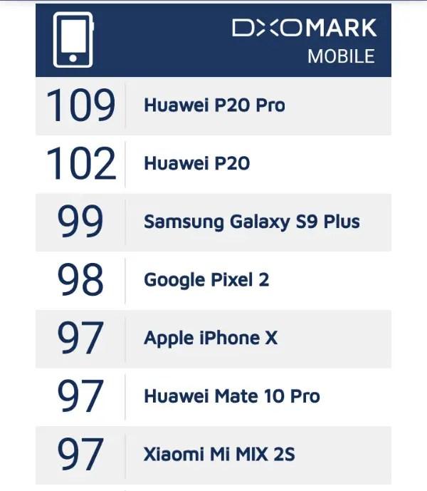 DxO Mark Mobile Camera Top scorers