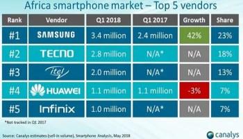 Transsion dominates African smartphone market