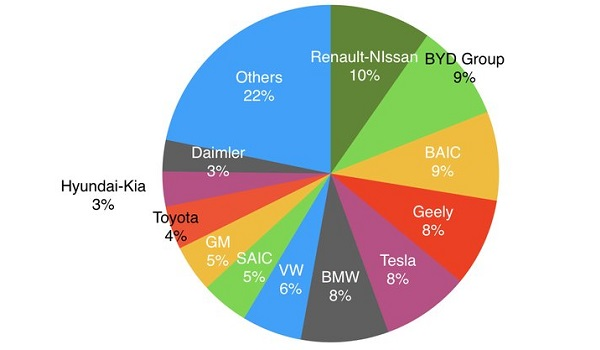 2017 electric vehicles sales by manufacturer
