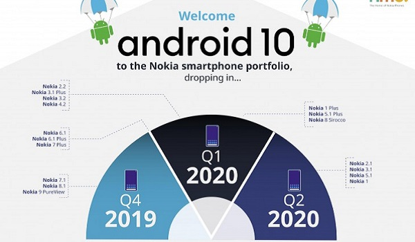 Nokia phones to get Android 10 update