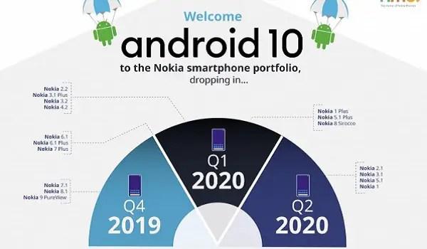 Nokia phones to get Android 10 update