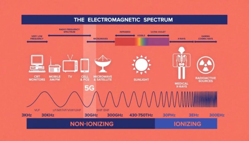 How dangerous is 5G radiation? Can 5G kill you? Here is 5G on the electromagnetic spectrum