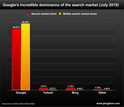 pingdom_search_chart