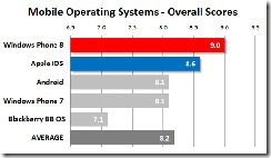 mobile-operating-systems-overall-scores
