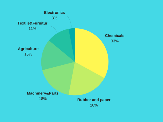 which industry accounts for highest share of container shipping