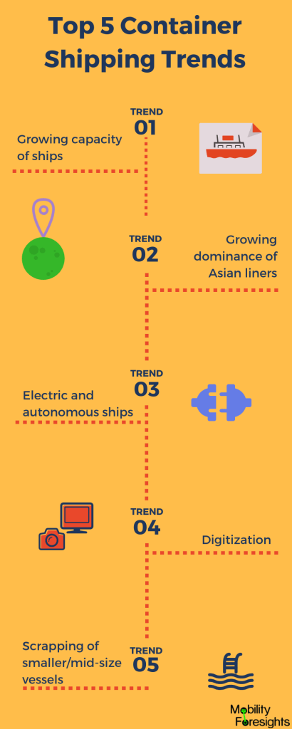what are the most important container shipping trends