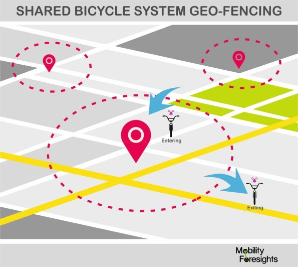 Yes, shared bike systems need to be geo- fenced to avoid theft and vandalism