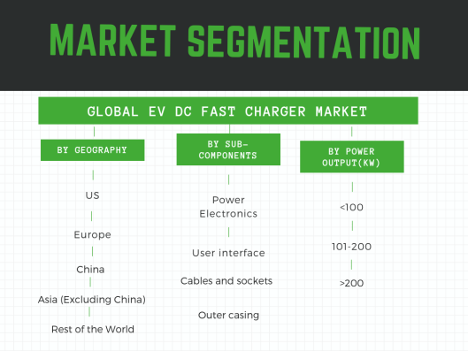EV DC Fast Charger Market -Segmentation by sub-components,charging power and geography