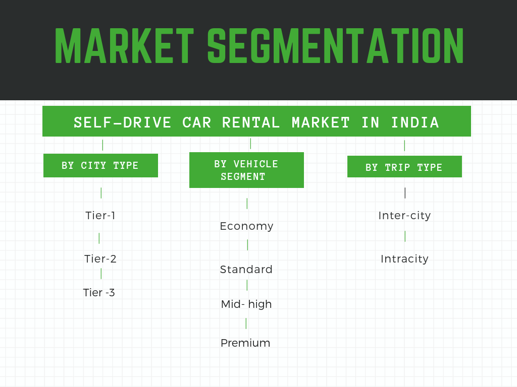 Self Drive Car Rental Market In India 2019 2025 Mobility Foresights